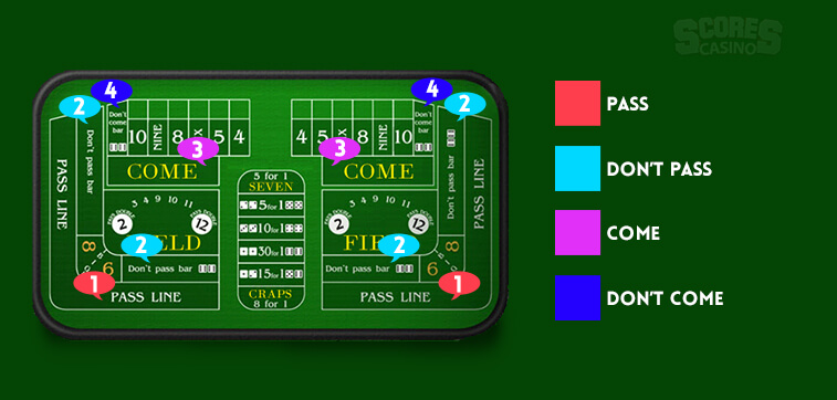 The Three Most Popular Bets in Craps